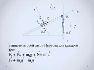 Х Y Y a a Fн Fтр N m1g m2g Fн Запишем второй закон Ньютона для каждого тела: