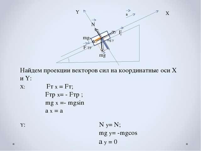 F Т mg F ТР N α а Х Y Найдем проекции векторов сил на координатные оси Х и Y:...