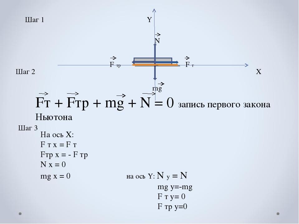 Шаг 1 Х F т F тр mg N Шаг 2 Шаг 3 На ось Х: F т х = F т Fтр х = - F тр N х =...