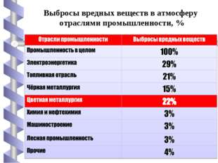 Выбросы вредных веществ в атмосферу отраслями промышленности, %