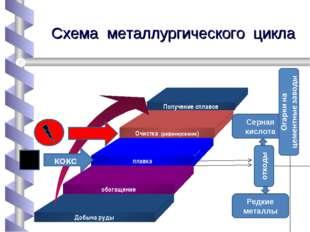 Схема металлургического цикла