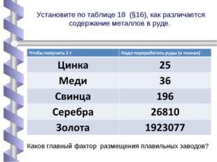 Установите по таблице 18 (§16), как различается содержание металлов в руде. К
