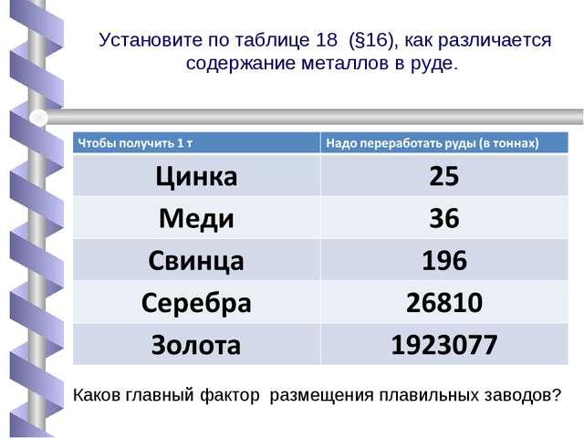 Установите по таблице 18 (§16), как различается содержание металлов в руде. К...