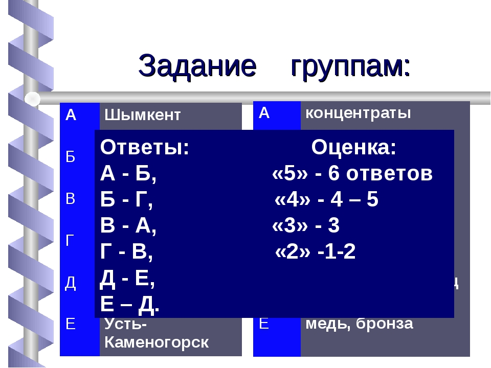 Задание группам: Ответы: Оценка: А - Б, «5» - 6 ответов Б - Г, «4» - 4 – 5 В...