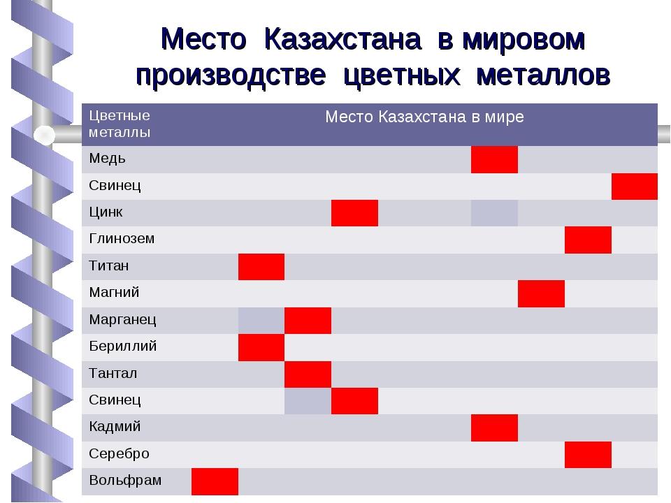 Место Казахстана в мировом производстве цветных металлов Цветные металлыМест...