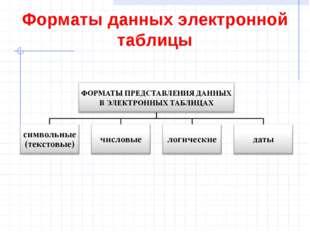 Форматы данных электронной таблицы