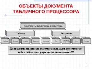 ОБЪЕКТЫ ДОКУМЕНТА ТАБЛИЧНОГО ПРОЦЕССОРА * Диаграмма является вспомогательным