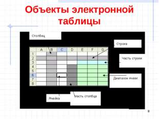 Объекты электронной таблицы *