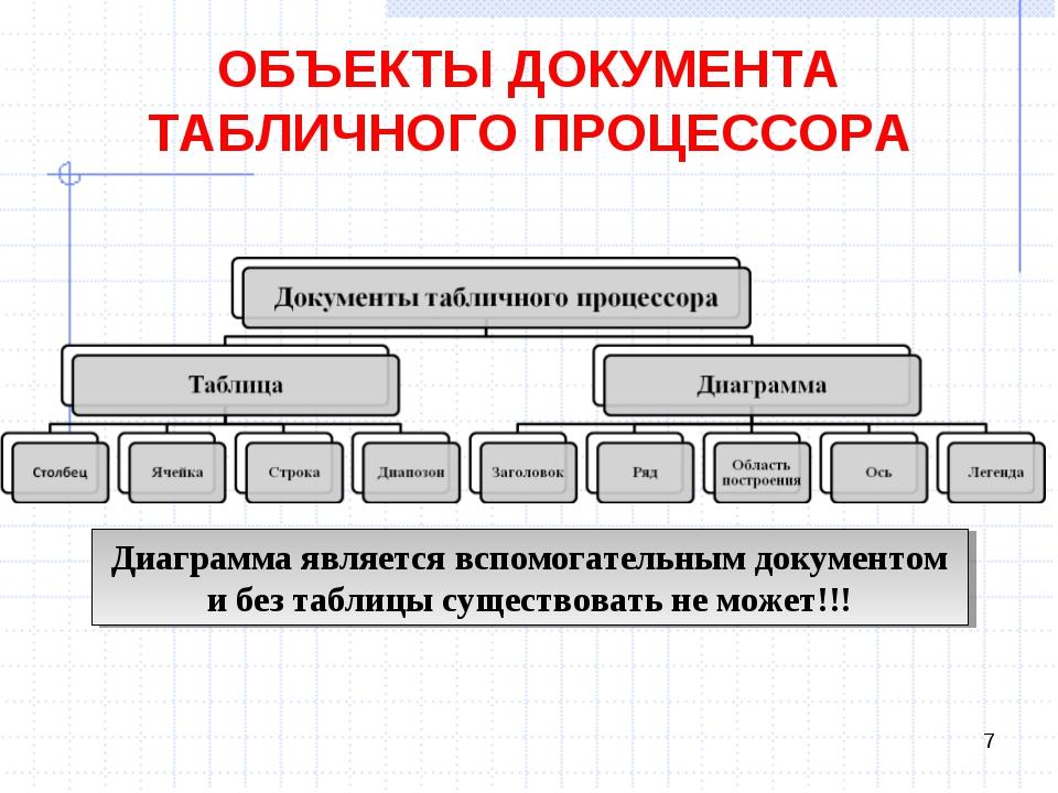 ОБЪЕКТЫ ДОКУМЕНТА ТАБЛИЧНОГО ПРОЦЕССОРА * Диаграмма является вспомогательным...