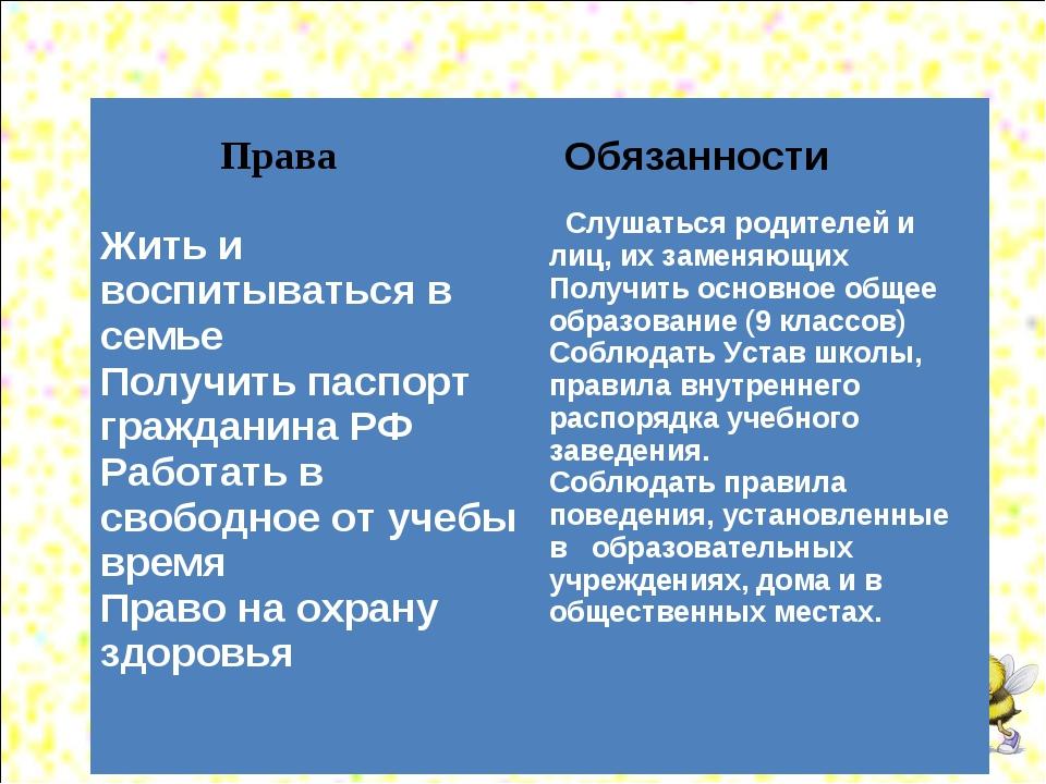 Права Жить и воспитываться в семье Получить паспорт гражданина РФ Работать в...