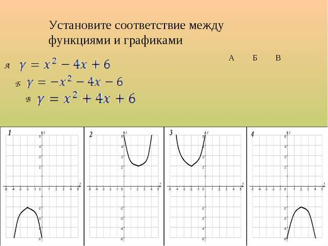 Установите соответствие между функциями и графиками А Б В АБВ 2 13