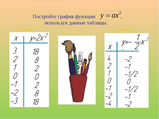 Постройте график функции , используя данные таблицы. I вариант II вариант