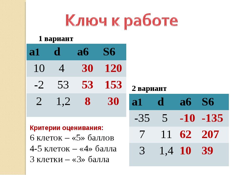 Критерии оценивания: 6 клеток – «5» баллов 4-5 клеток – «4» балла 3 клетки –...