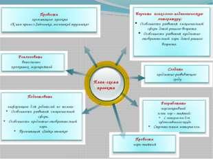 План-схема проекта Изучить психолого-педагогическую литературу: Особенности