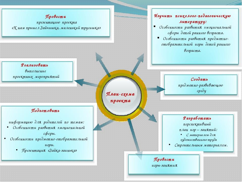 План-схема проекта Изучить психолого-педагогическую литературу: Особенности...