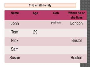 THE smith family Name Age Gob Where he or she lives John postman London Tom 2