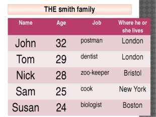 THE smith family Name Age Job Where he or she lives John 32 postman London To