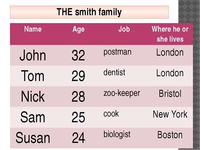 THE smith family Name Age Job Where he or she lives John 32 postman London To...