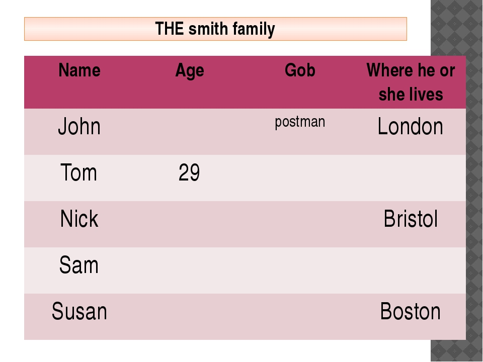 THE smith family Name Age Gob Where he or she lives John postman London Tom 2...