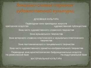 ДУХОВНАЯ КУЛЬТУРА Переходная зона прикладных искусств ораторское искусство ху
