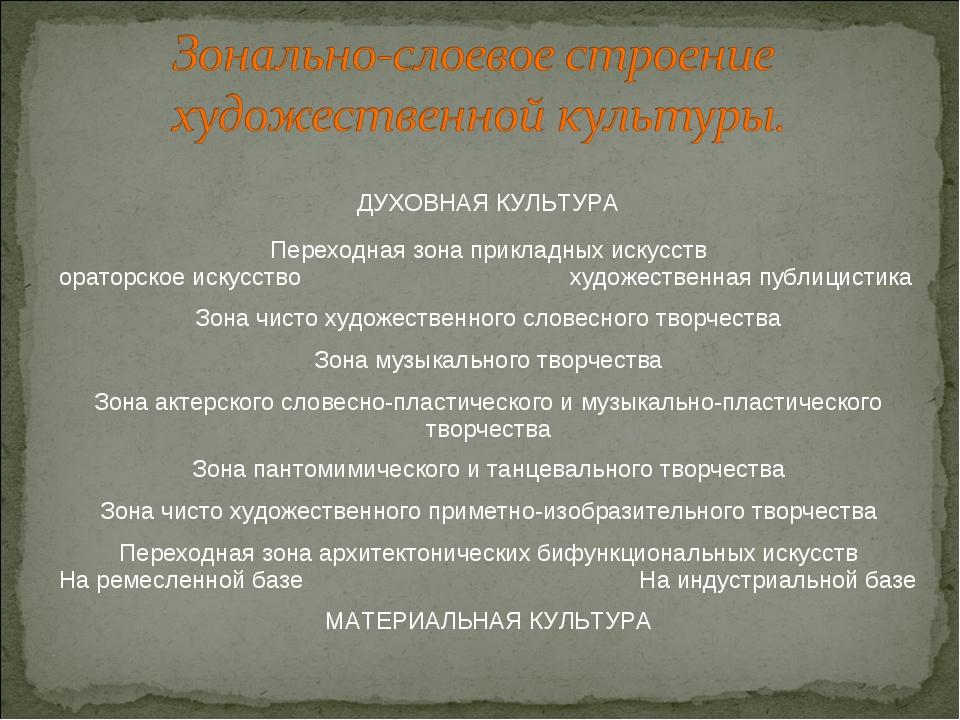 ДУХОВНАЯ КУЛЬТУРА Переходная зона прикладных искусств ораторское искусство ху...