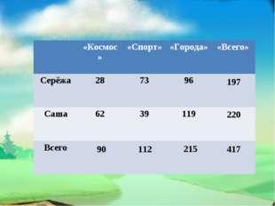 90 112 215 197 220 417 «Космос»«Спорт»«Города»«Всего» Серёжа287396 Са