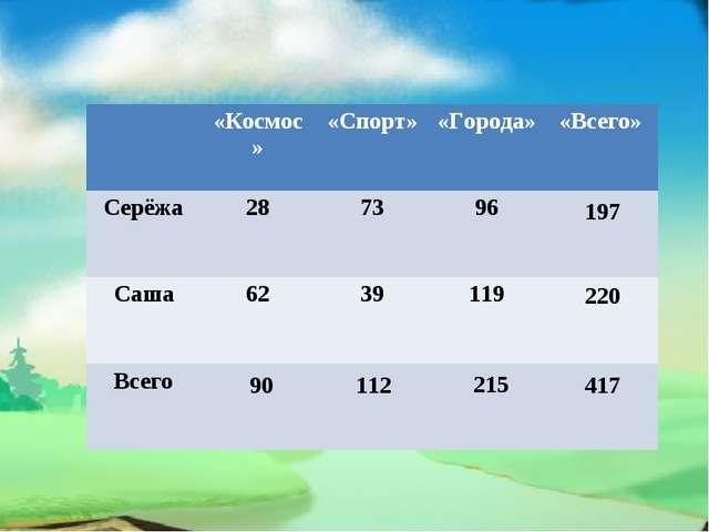 90 112 215 197 220 417 «Космос»«Спорт»«Города»«Всего» Серёжа287396 Са...