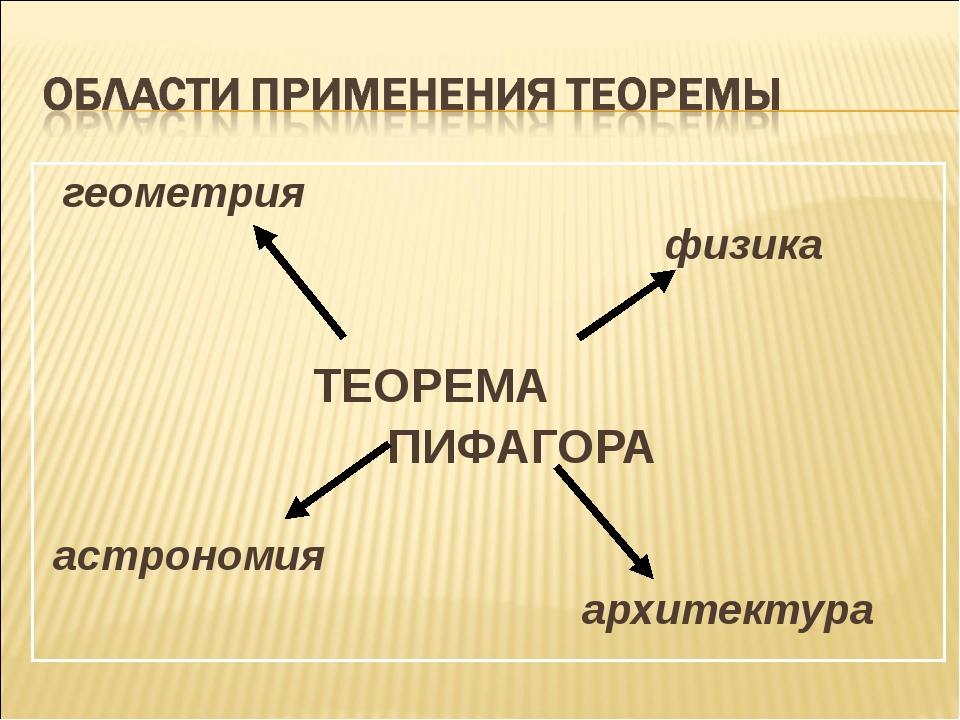 геометрия физика ТЕОРЕМА ПИФАГОРА астрономия архитектура