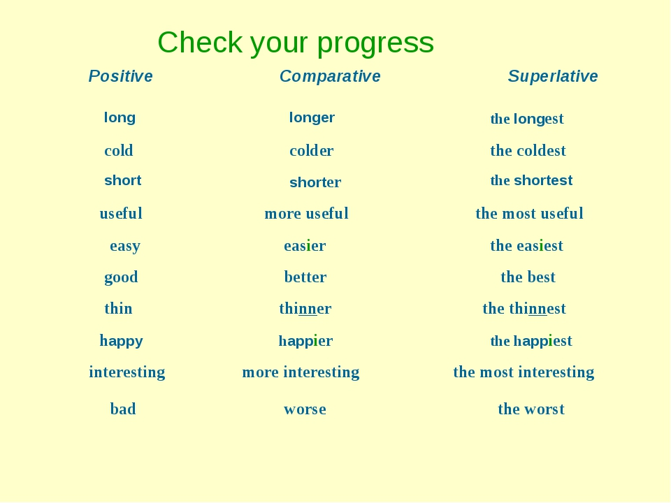 Check your progress Positive Comparative Superlative long longer the longest...