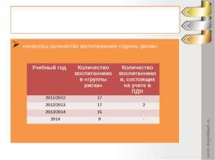 Результаты работы: снизилось количество воспитанников «группы риска»: Учебный