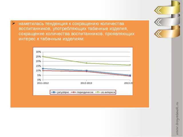 наметилась тенденция к сокращению количества воспитанников, употребляющих таб...