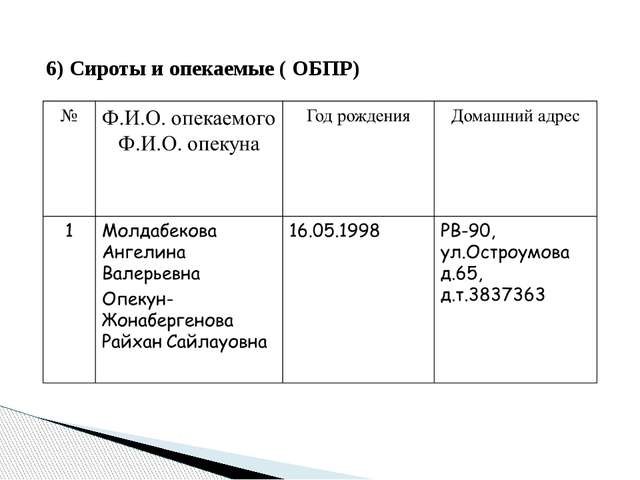 6) Сироты и опекаемые ( ОБПР)