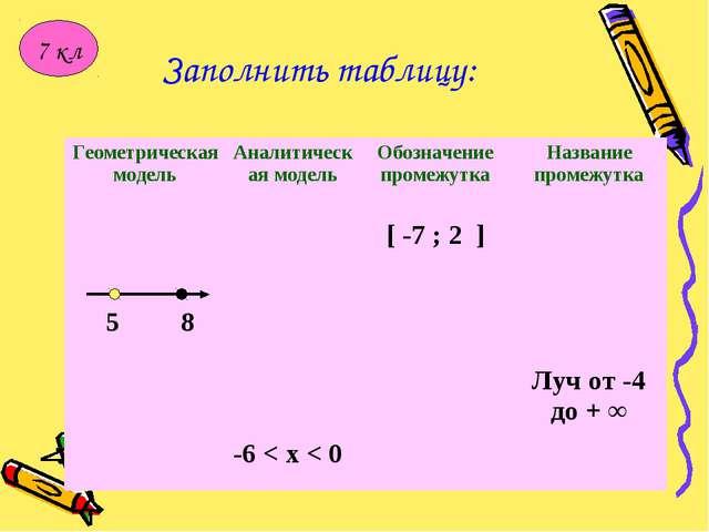 Заполнить таблицу: 7 кл Геометрическая модельАналитическая модельОбозначени...