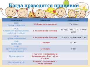 Когда проводятся прививки Название прививки Срок вакцинации Срок ревакцинации