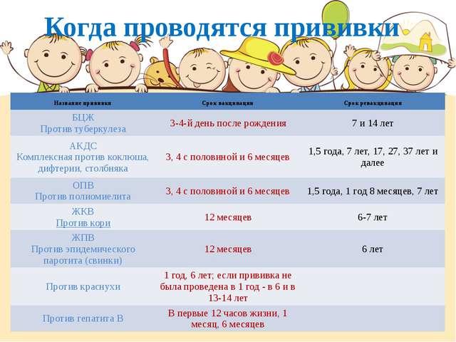 Когда проводятся прививки Название прививки Срок вакцинации Срок ревакцинации...