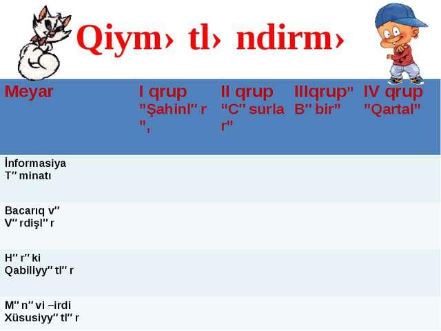 """Qiymətləndirmə Meyar I qrup """"Şahinlər"""", II qrup """"Cəsurlar"""" IIIqrup""""Bəbir"""" IV..."""