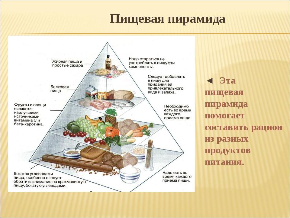 ◄ Эта пищевая пирамида помогает составить рацион из разных продуктов питания....
