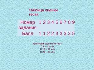 Таблица оценки теста Критерий оценок за тест: С 8 – 12 «3» С 13 – 19 «4» С 20