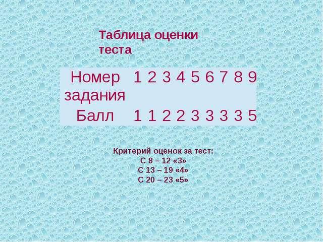 Таблица оценки теста Критерий оценок за тест: С 8 – 12 «3» С 13 – 19 «4» С 20...