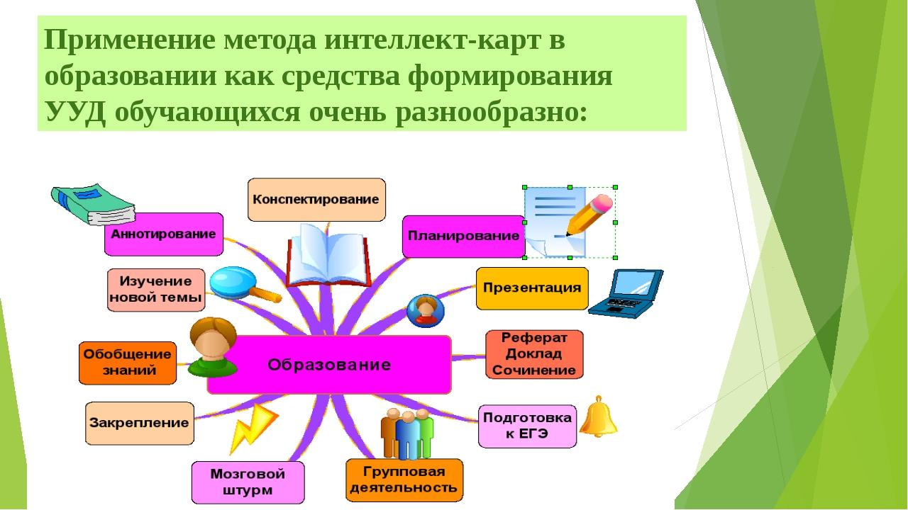 Применение метода интеллект-карт в образовании как средства формирования УУД...