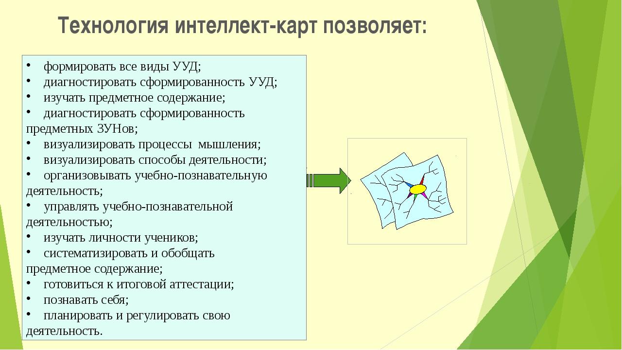 Технология интеллект-карт позволяет: формировать все виды УУД; диагностироват...