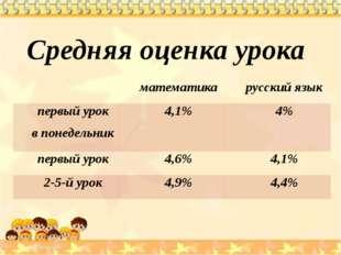 Средняя оценка урока математика русский язык первый урок в понедельник 4,1%