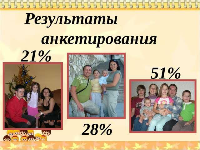Результаты анкетирования 28% 21% 51%