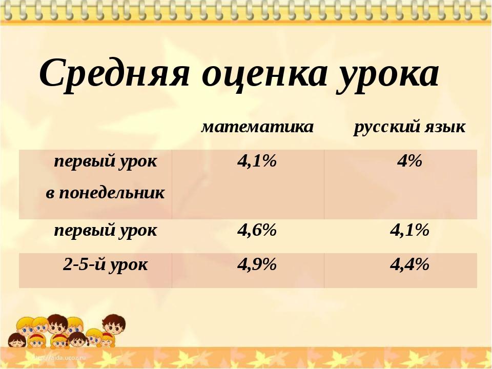 Средняя оценка урока математика русский язык первый урок в понедельник 4,1%...