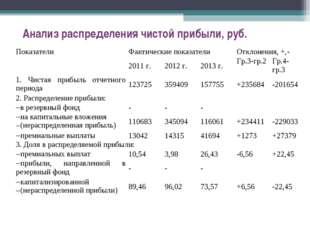 Анализ распределения чистой прибыли, руб. ПоказателиФактические показателиО