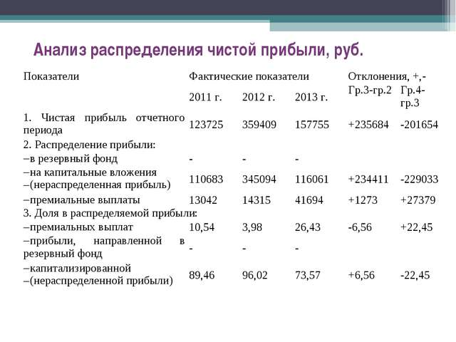 Анализ распределения чистой прибыли, руб. ПоказателиФактические показателиО...