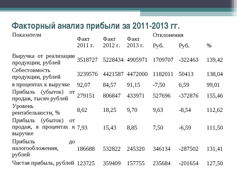 Факторный анализ прибыли за 2011-2013 гг. ПоказателиФакт 2011 г.Факт 2012 г...