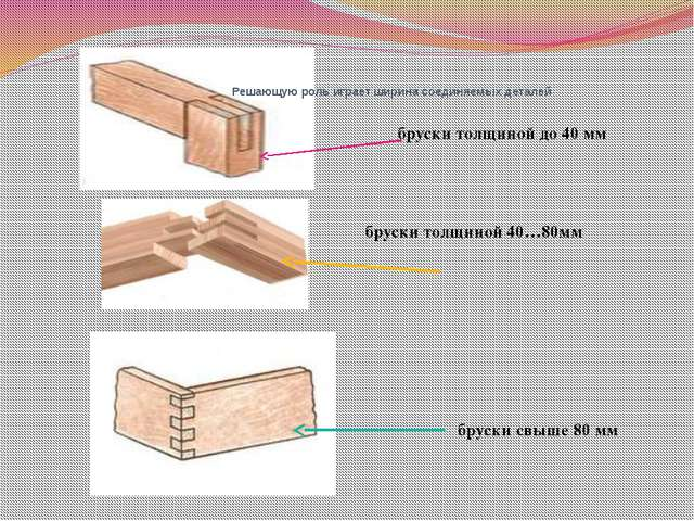 бруски свыше 80 мм бруски толщиной 40…80мм бруски толщиной до 40 мм Решающую...