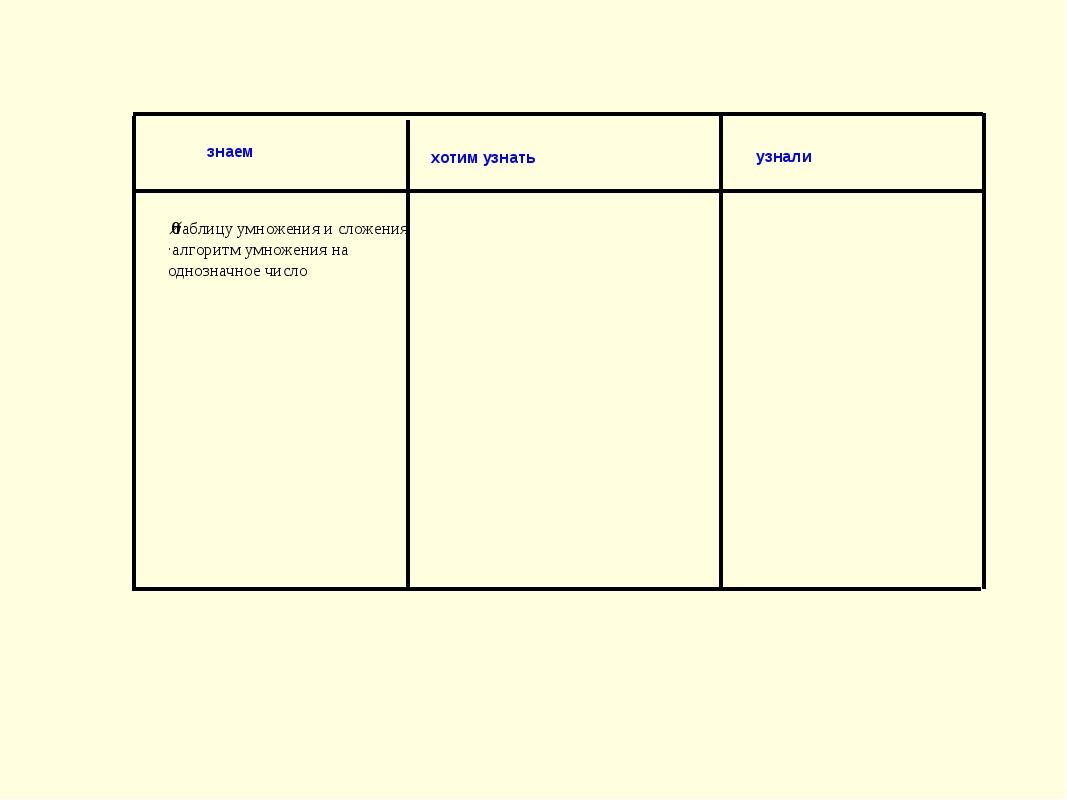 ·таблицу умножения и сложения ·алгоритм умножения на однозначное число знаем...