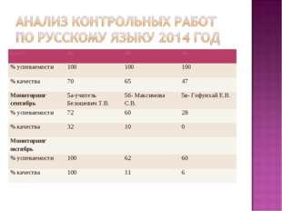 класс4а4б4в % успеваемости100100100 % качества706547 Мониторинг сент